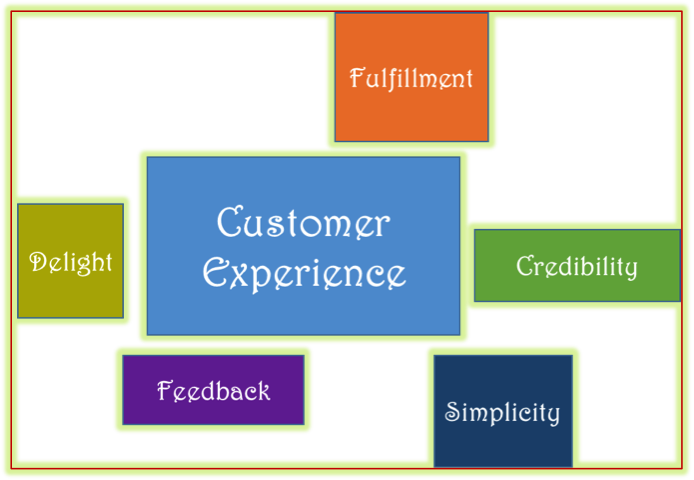 Delivering Great Customer Experience –  Learnings from the Telecom Industry